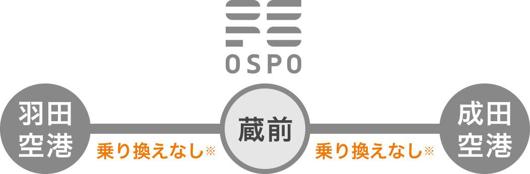 オスポへは羽田空港からも成田空港からも乗り換えなし!